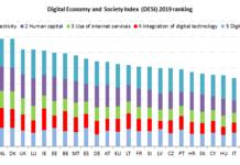 Indice di digitalizzazione in Europa 2019